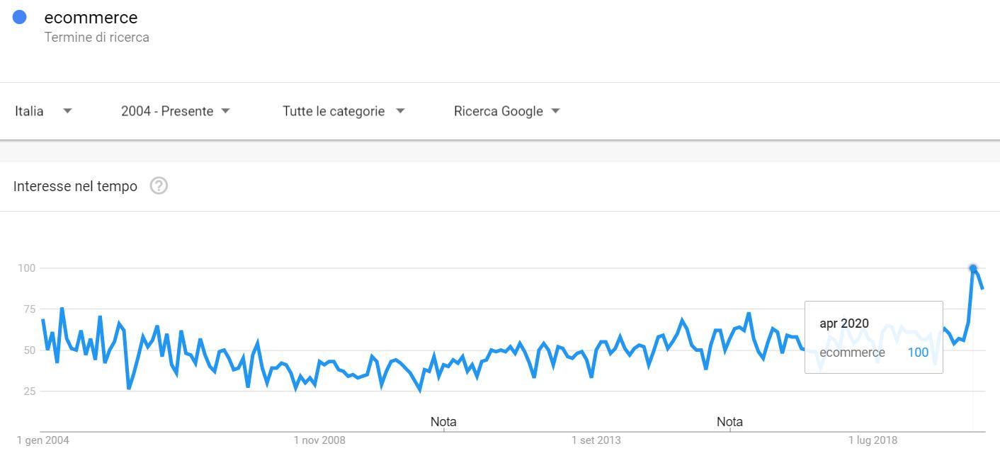 Ecommerce - Ricerche su Google a partire dal 2004 a Giugno 2020
